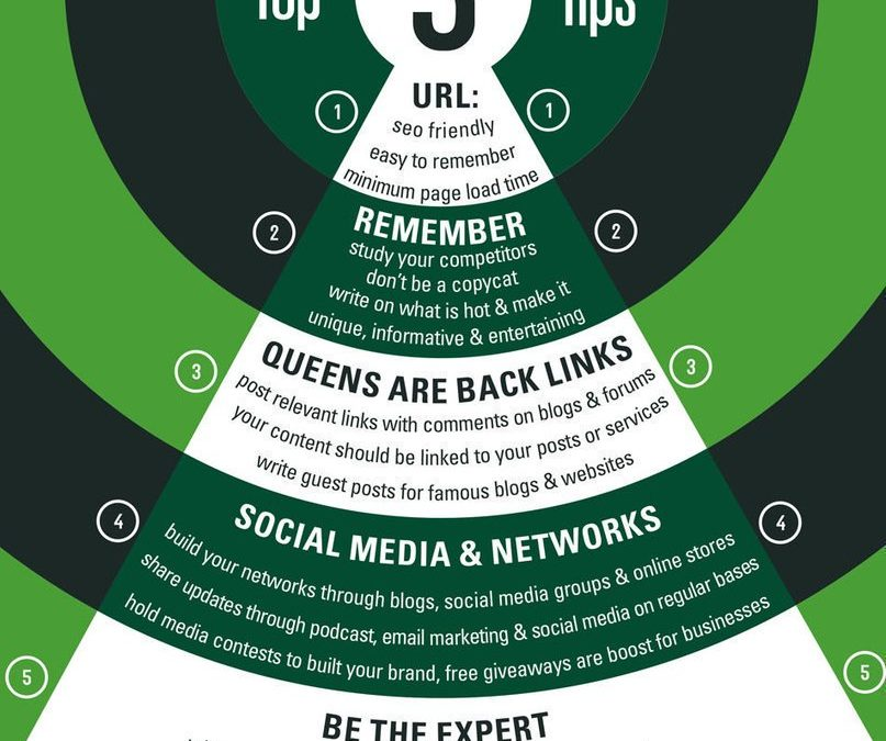 Top 5 Digital Marketing Tips for Success Infographic